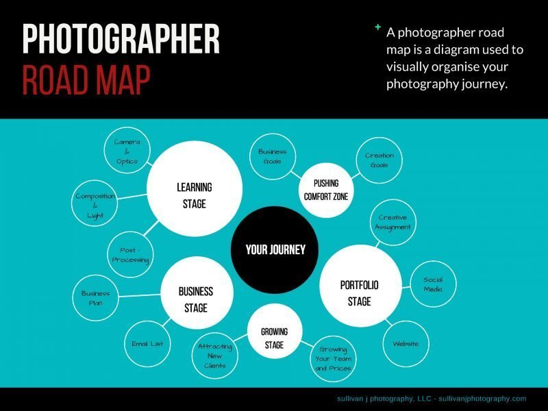 Photography Road Map