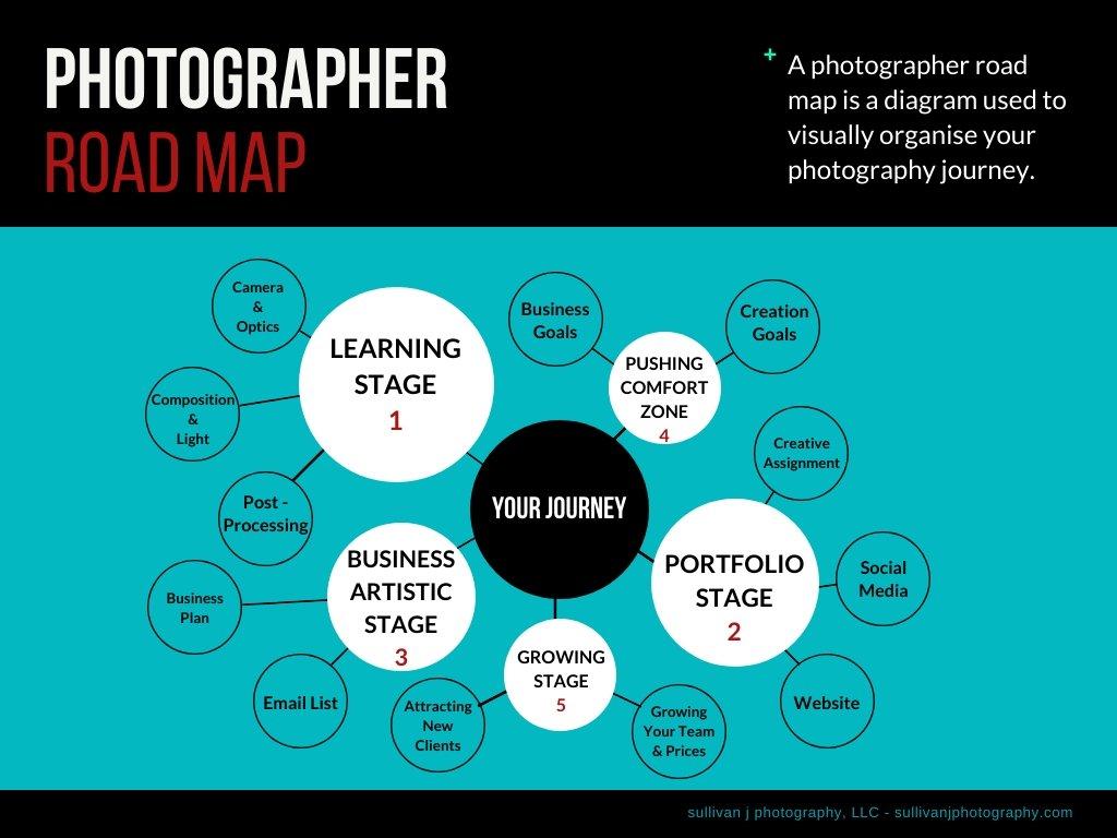 photography roadmap membership sjp