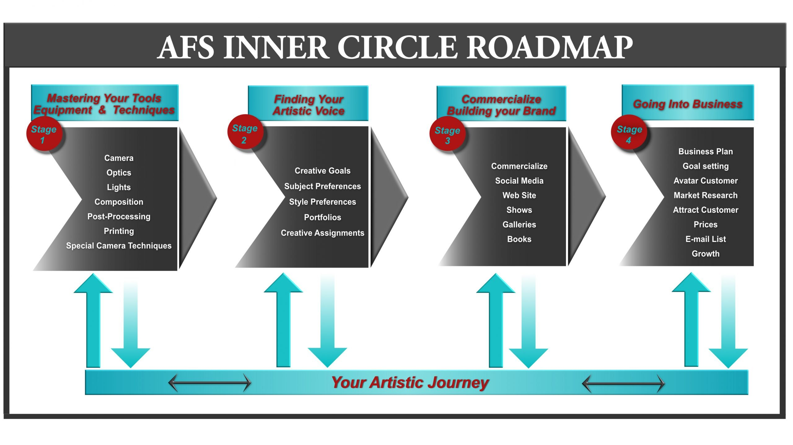 AFS Inner circle photography membership
