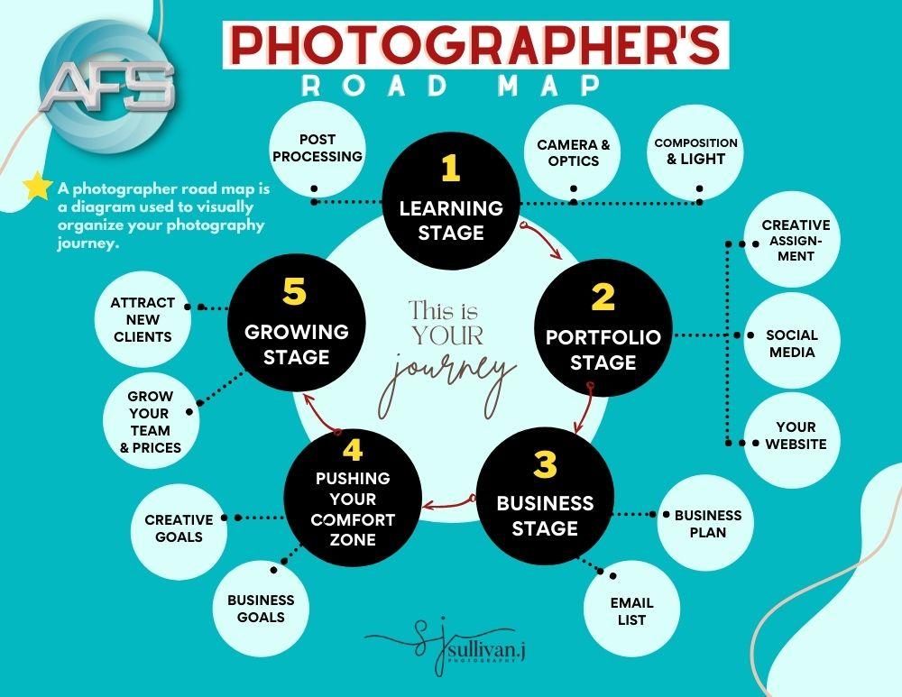 janice sullivan photography roadmap in the creative mentorship program